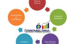 ciclo de la contabilidad, cierre contable, apertura contable. contabilidad financiera el salvador