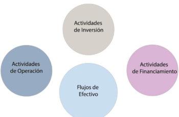 NIC7 flujos de efectivo, niif para las pymes flujos de efectivo, metodo directo flujo de efectivo, estados financieros basicos
