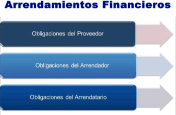 ley de arrendamientos en el salvador, descargar ley de arrendamiento financieros